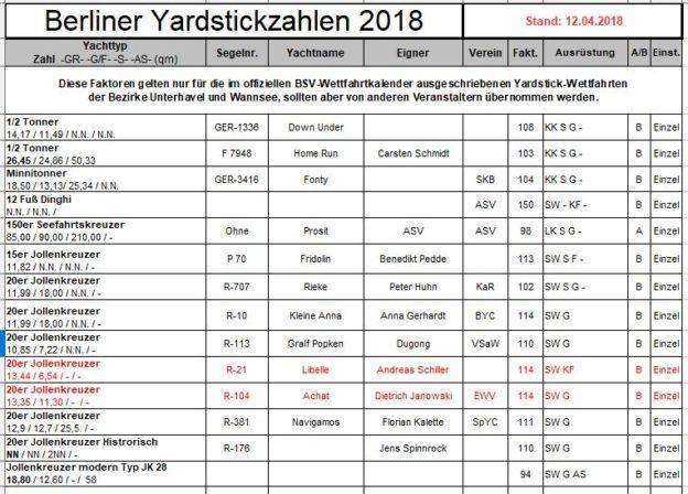 Ausschnitt Berliner Yardstickzahlen - aktuelle Liste - Photo © Berliner Yardstick Kommission 2018
